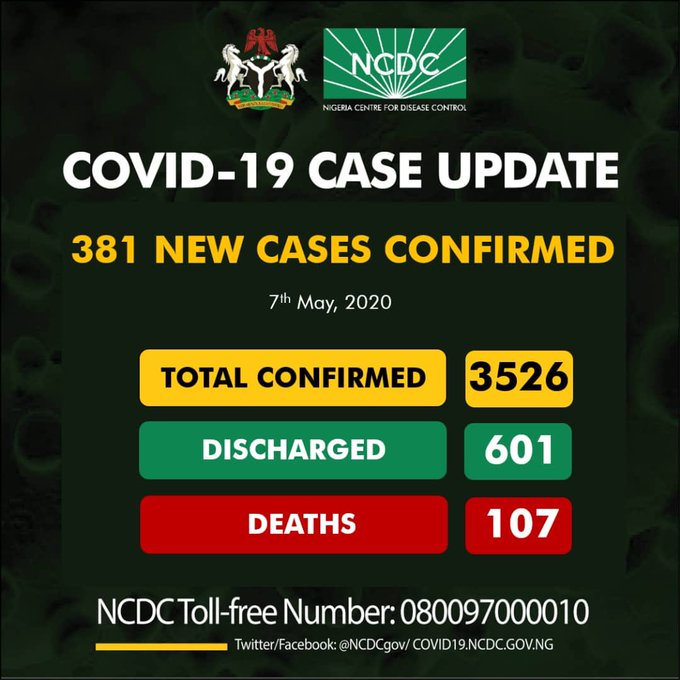 Breaking: Nigeria Gets Highest Record With 381 new Covid-19 Cases, 183 in Lagos