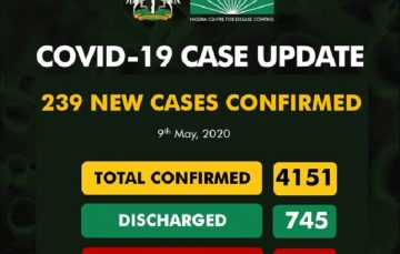 Breaking: Nigeria Hits 4,151 Cases 3 Days after Crossing 3,000 as NCDC Reports 239 New Coronavirus Cases