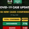 Breaking: NCDC Records Less Than 250 Coronavirus Cases for 2nd Consecutive Day as Nigeria Hits 4,399