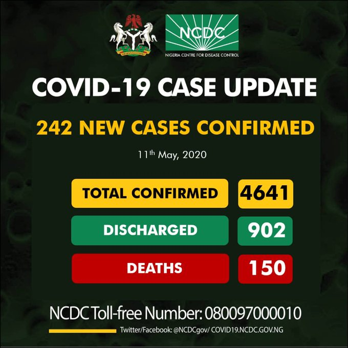 Breaking: Recovery Rate Rises to 19% as NCDC Reports 242 New Covid-19 Cases