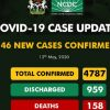Breaking: Recovery Rate Hits 20% as NCDC Reports Sharp Drop in New Covid-19 Cases