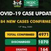 Breaking: Nigeria Records More than 1,000 Recoveries as NCDC Reports 184 New Covid-19 Cases