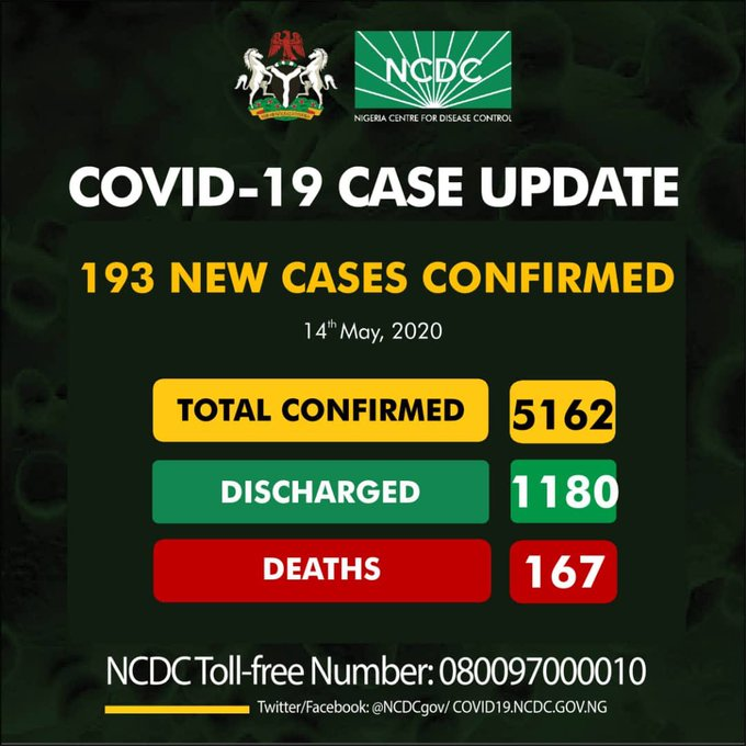 Breaking: Nigeria Crosses 5,000 as NCDC Registers 193 New Covid-19 Cases