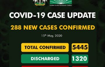 Breaking: NCDC Reports 288 New Coronavirus Cases, Its Highest in the Last 8 Days as Nigeria Records Highest Daily Recoveries