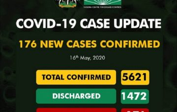 Breaking: Recovery Rate Hits 26% as NCDC Reports 176 New Covid-19 Cases, 95 in Lagos