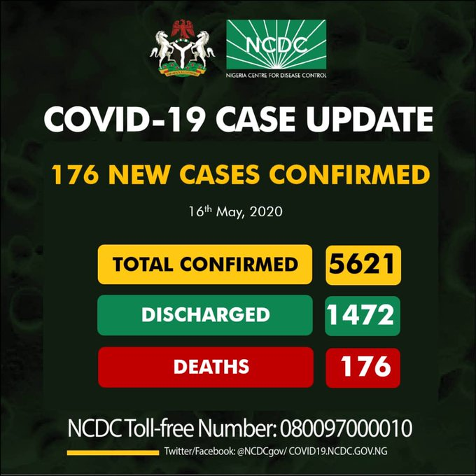 Breaking: Recovery Rate Hits 26% as NCDC Reports 176 New Coronavirus Cases