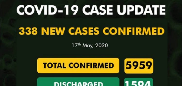 Breaking: NCDC Reports 338 New Covid-19 Cases After Only 928 Tests as Nigeria Hits 5,959 Total Cases
