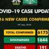 Breaking: Death Toll Rises as Nigeria Surpasses 6,000 Covid-19 Cases 4 Days After Crossing 5,000