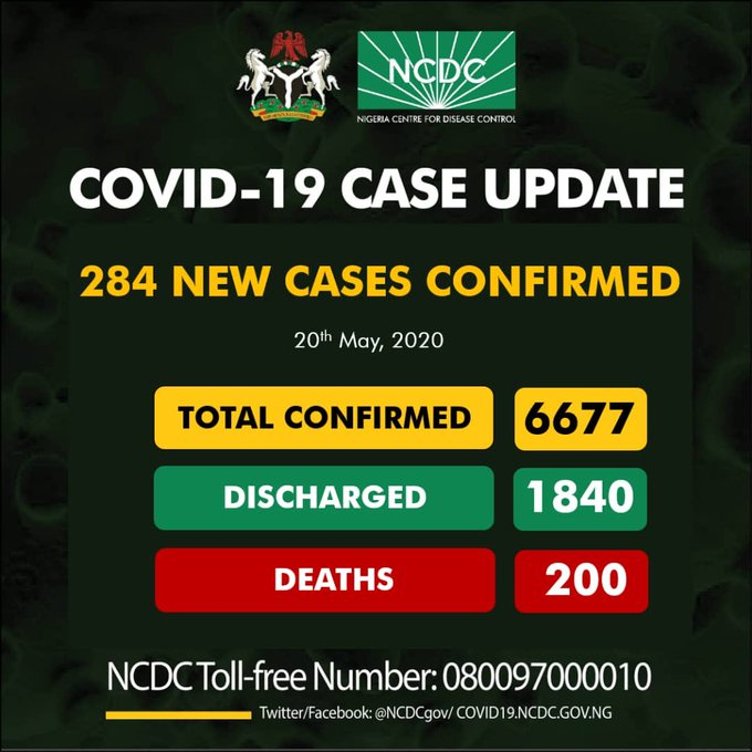 Breaking: Nigeria Clocks 200 Covid-19 Deaths as NCDC Reports 284 New Cases, 199 in Lagos