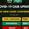 Breaking: NCDC Reports 245 New Covid-19 Cases as Nigeria Records One of the Poorest Recovery Rates in Africa