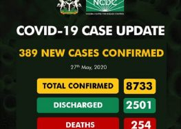 Breaking: Kogi Finally Gets 1st Covid-19 Cases as NCDC Records Highest Ever Daily Tally and Total of 8,733