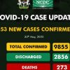 Breaking: Nigeria Gets Record-Breaking 553 New Cases as Country Increases Testing Capacity