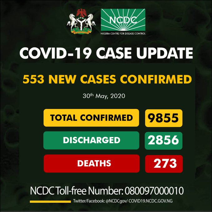 Breaking: Nigeria Gets Record-Breaking 553 New Cases, 378 in Lagos