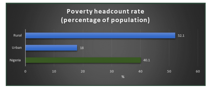 Here are 5 Ways Nigeria Could Lift 82.9 Million Poor From Extreme Poverty