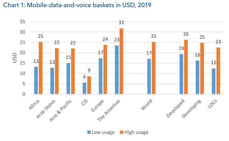 Nigeria's Mobile Data and Voice Prices dropped by 142% in 2019, but It's Still too Expensive for the Poorest Consumers