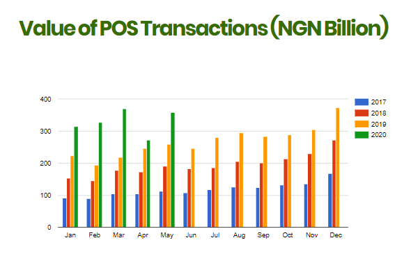 NIBSS Report: Volume PoS and Mobile Transaction Recover in May After Major Drop Due to COVID-19 Lockdown