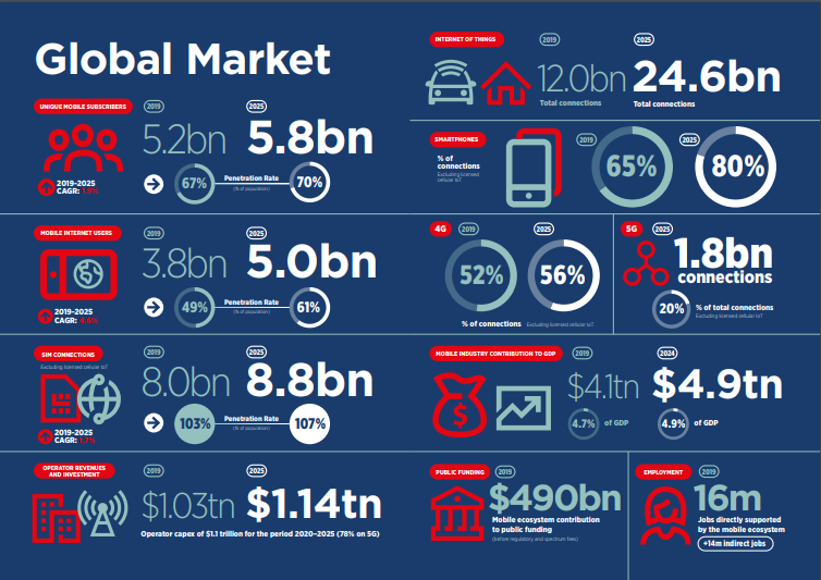 Sub-Saharan Africa will add 142M Mobile Subs by 2025, But 5G adoption will be the Slowest Globally at 3%  - GSMA Report