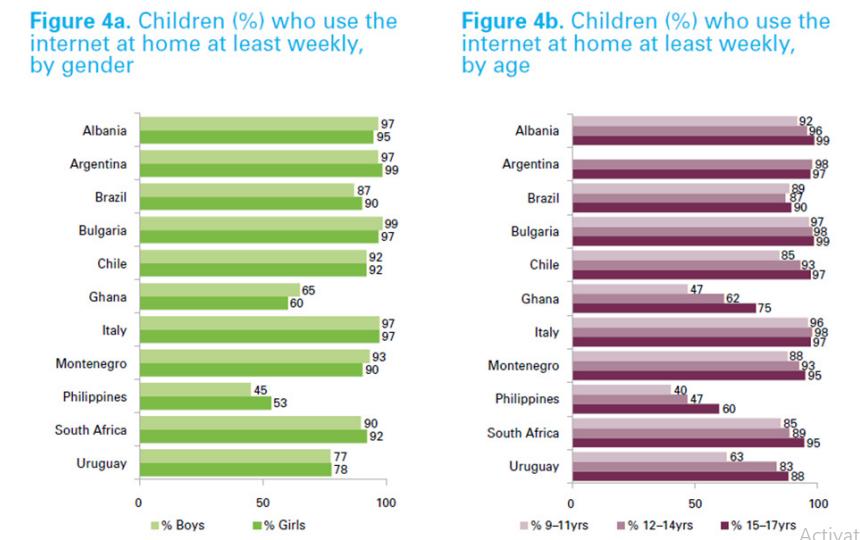 8 Ways to Protect Your Children Online - ITU Report