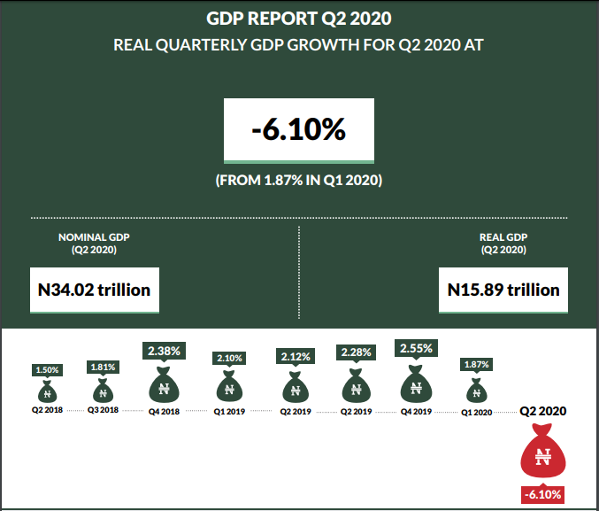 NBS Report: ICT Contribution Rises to 17.8% but Nigeria's Real GDP Drops to N15.89 Trillion in Q2 2020