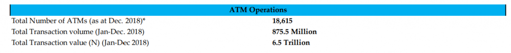 Nigeria's ATM per Capita Dropped to 8.75 in 2019 as Banks Avoid High Cost of ATM Maintenance
