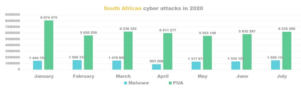 Nigerians Saw 3.8 million Malware Attacks and 16.8 million PUA detections in the First 7 Months of 2020