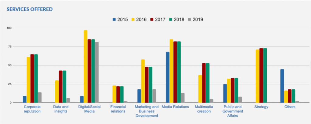 Report: Telecoms and ICT Dominated Nigeria's PR Activity in 2019 even as 71% of Agencies Reported Revenue Growth