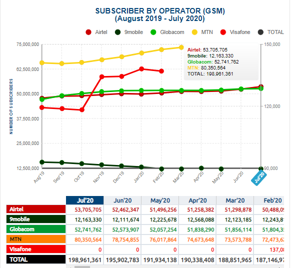 NCC Stats: Internet Subscribers  in Nigeria Exceeds 146M in July even as Broadband Hits 42%