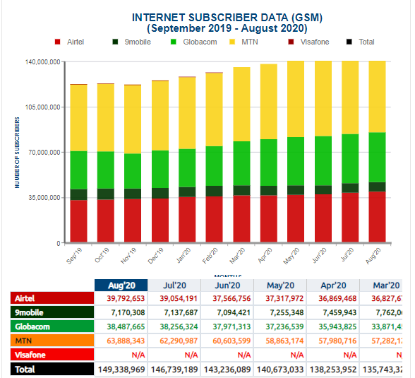 NCC Stats: Nigeria now has over 200 Million Mobile Subscriber