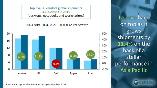 Lenovo Tops Vendor List as Global PC Shipment Grow 13% in Q3 2020 to break 10-year record