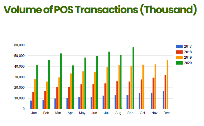 Volume of POS Transaction Spike by 8 million in September