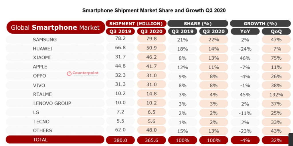 Samsung Rebounds to Top Market Charts, Xiaomi Overtakes Apple as Global Smartphone Sale Recovers