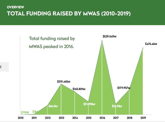 Nigerian startups Contributed 97.9% of the $1.8b Funds Raised in West Africa in the Last 10yrs