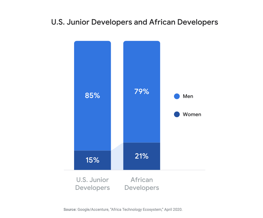 Developers landscape in Africa- gender parity