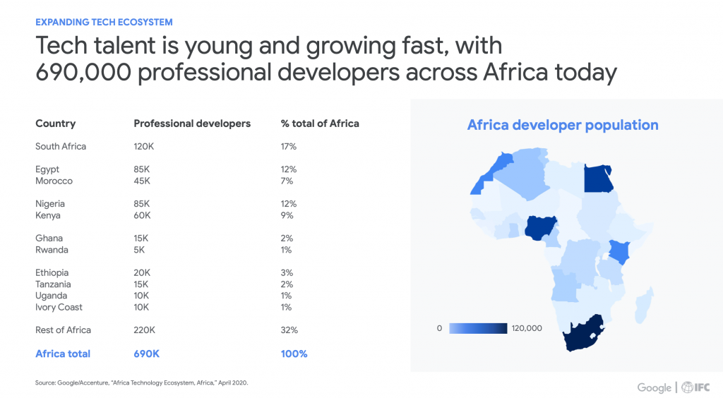 Developers landscape in Africa- A summary