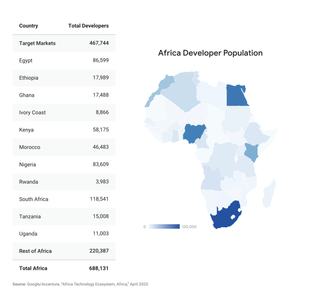 Africa Now Has 700,000 Professional  Developers, Only 21% are Women- Google-IFC 2020 Report