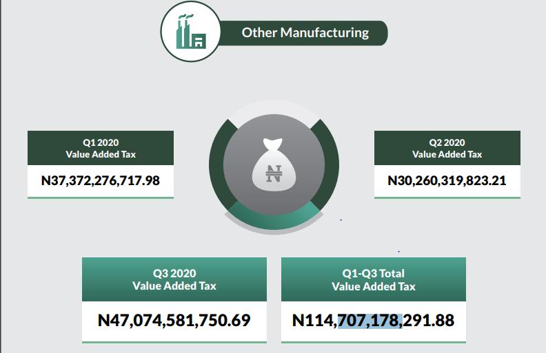 FG Generated N424.71bn VAT in Q3 2020, its Highest-ever Quarterly VAT Earning