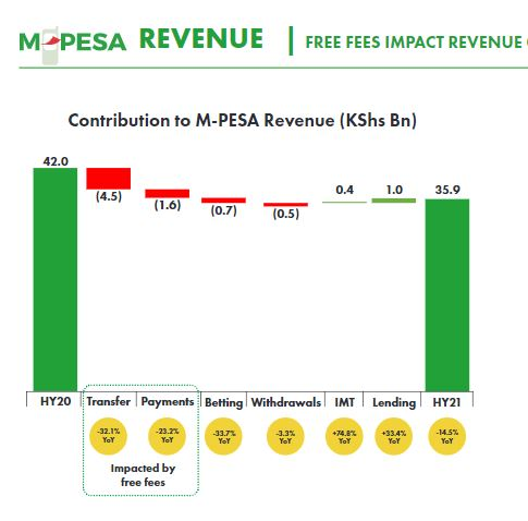 Screenshot M-Pesa revenue, Safaricom, Banks in Kenya Push to End Free Mobile Money Transfers Following Huge Loss in Revenue