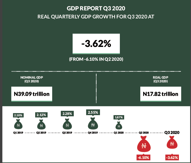 Predicting Holiday Spending in Post-COVID and Recession-Hit Nigeria | Techuncode