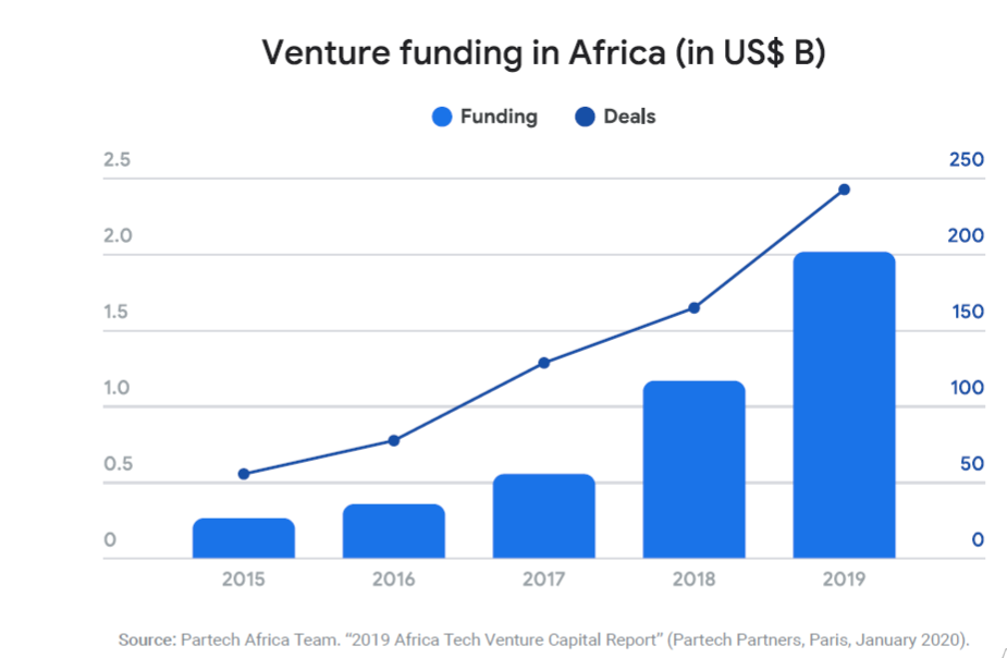 VC Funding in Africa Drop  40% in 2020 as Early-stage and Pre-seed funding Suffer due to Covid-19