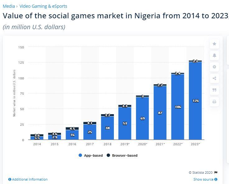 Statista mobile gaming data in Nigeria