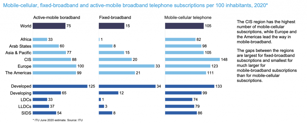 Broadband Usage Grew by  38% Across the Globe in 2020 but Internet Subscriptions Declined. Here is Why