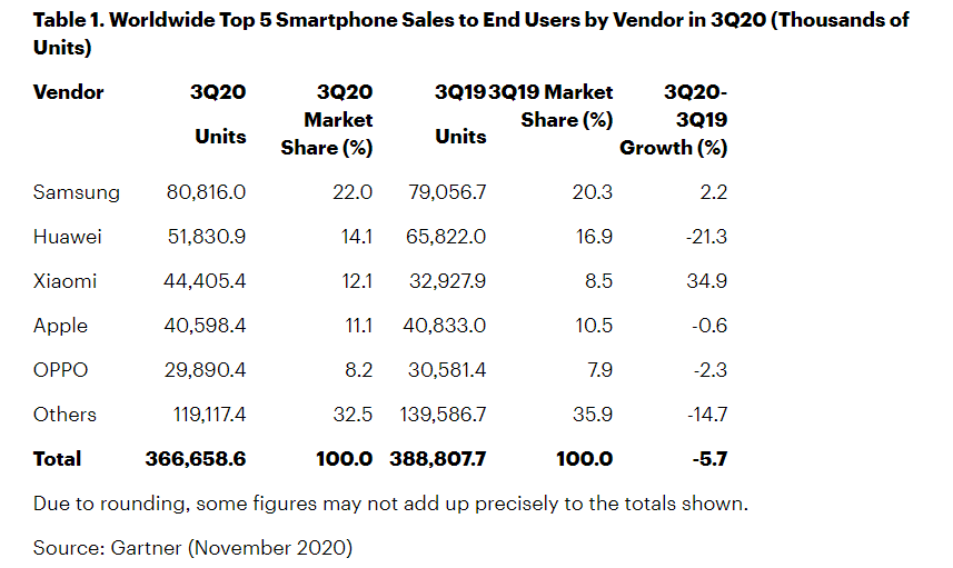 Global Smartphones Sales Begins Recovery in Q3,  Drops Just 5.7% Compared to 20% in Q1&Q2 - Gartner Report