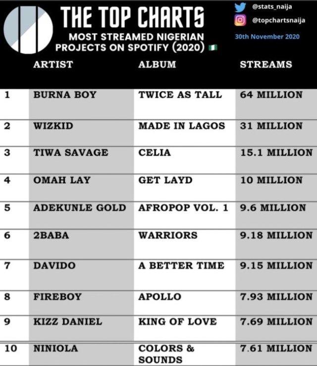 Burna Boy's Twice as Tall Beats Wizkid and Davido to Top Spotify Most-Streamed Nigerian album in 2020