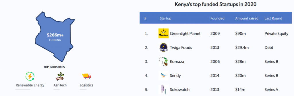 Kenya Overtakes Nigeria as Africa's Favorite Investment Destination in 2020