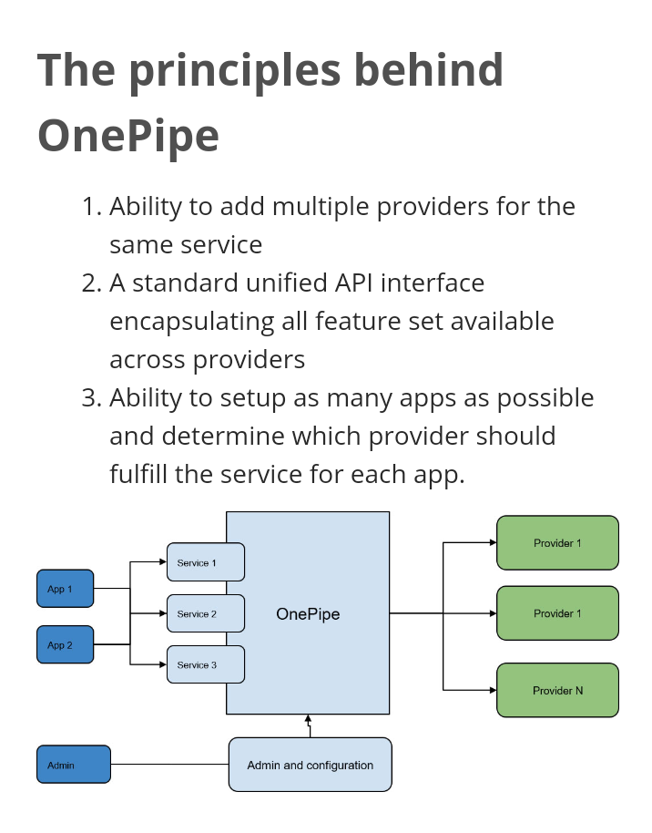 Onepipe Gives Businesses Access to Numerous Payment Gateways Without Multiple Integrations