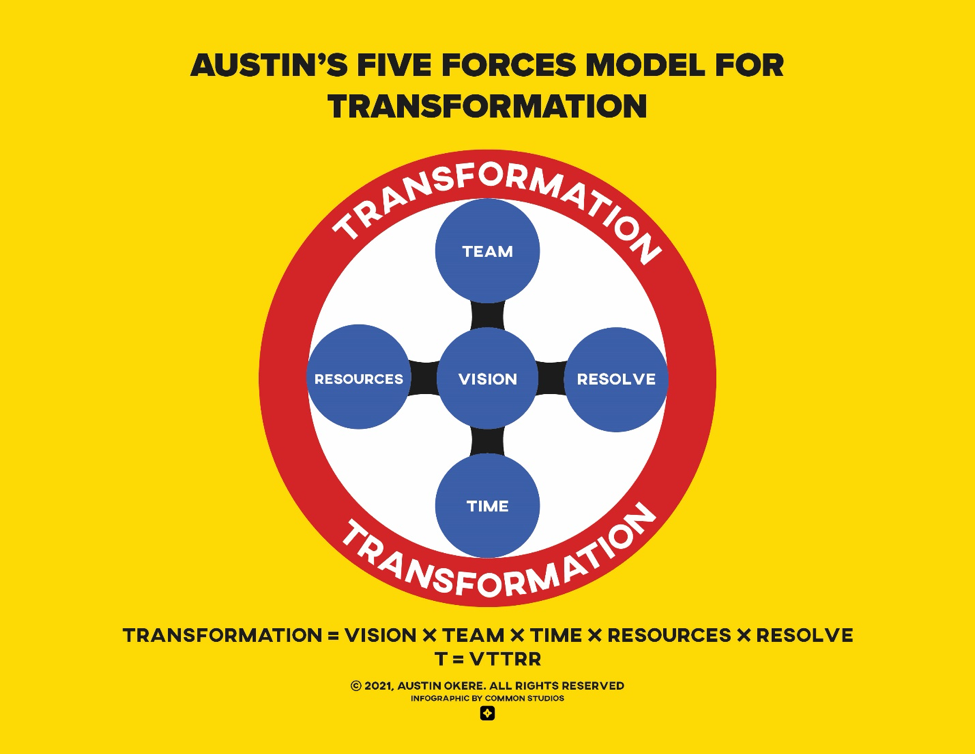 THE AUSTIN'S FIVE MODEL FOR TRANSFORMATION