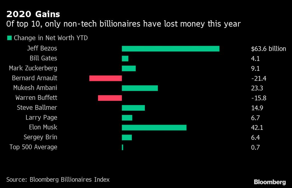 Jeff Bezos Becomes World's Richest Man Again as Elon Musk Slips