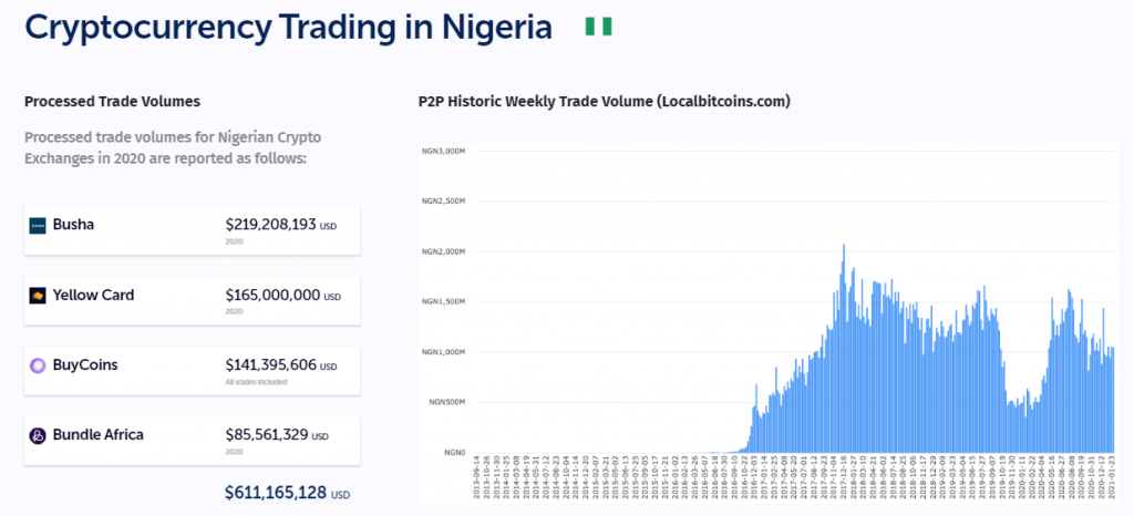 Nigeria Contributed 90% of the Over $600M Traded by African Crypto Startups in 2020