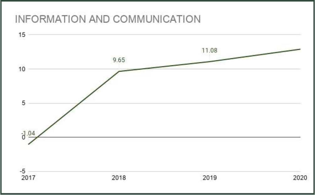 NBS Report: ICT Contribution Rise to 15% even as Nigeria's Real GDP Drops to N70 Trillion in 2020