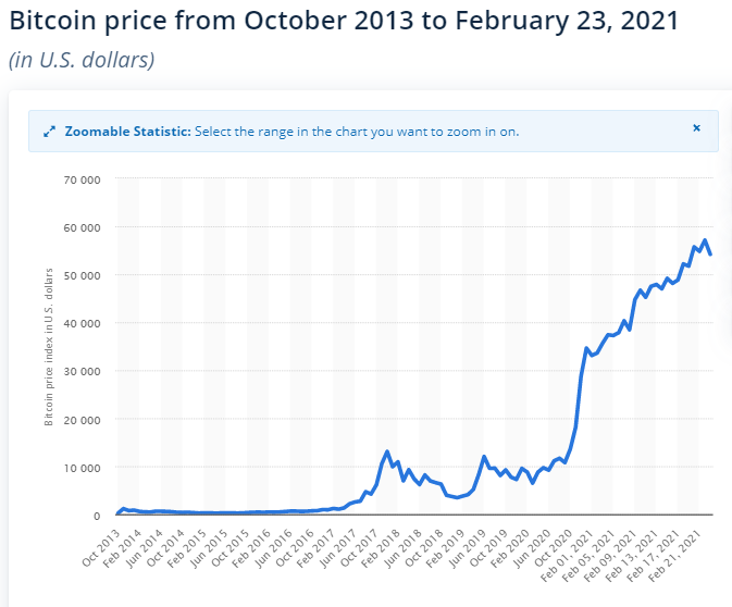 Why Bitcoin Price Fell by 17% after Reaching Record High and What Next to Expect